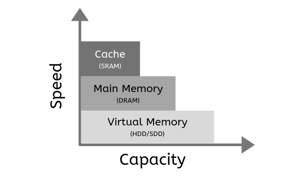 Everything You Need to Know About Virtual Memory